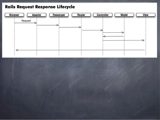 Rails Request Response Lifecycle