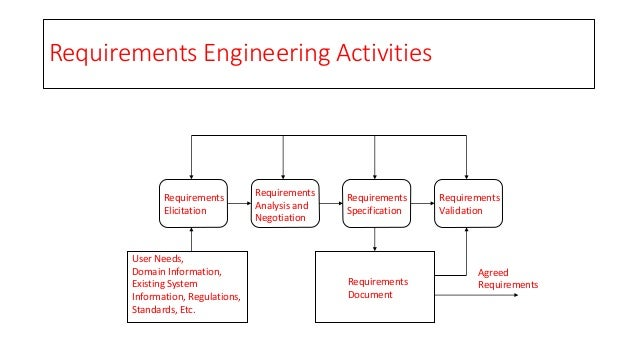 modeling the requirements engineering process The engineering design process is a series of steps that guides engineering teams as we solve problems the design process is iterative , meaning that we repeat the steps as many times as needed, making improvements along the way as we learn from failure and uncover new design possibilities to arrive at great solutions.