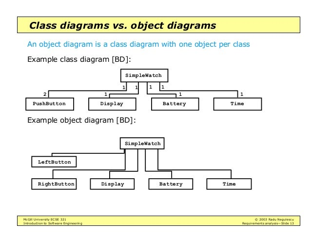 Intro to software engineering requirements analysis 13 mcgill university ecse 321 2003 radu negulescu introduction to software engineering requirements analysisslide 13 class diagrams ccuart Gallery