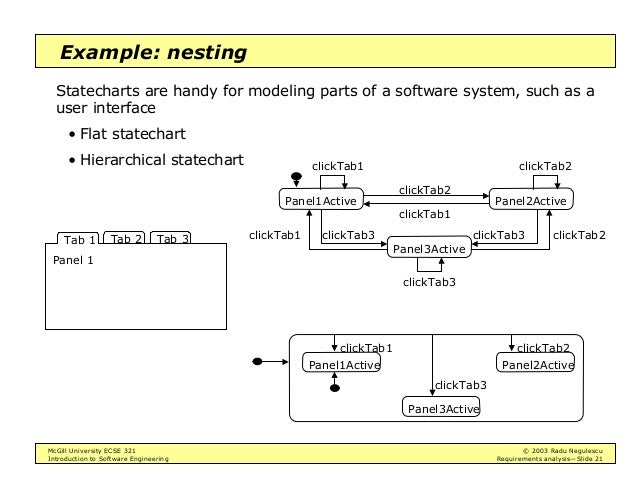 an introduction to the analysis of software re engineering Software-product-line engineering, reverse engineering, extractive approach,  feature location, case study, data set 1 introduction software-product-line.