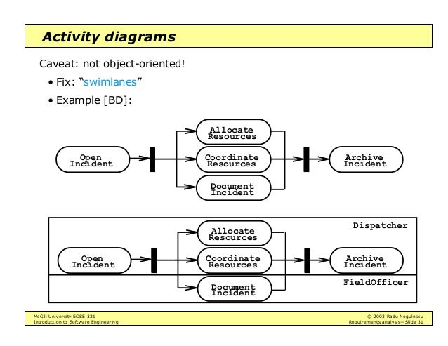 Intro to software engineering requirements analysis 31 mcgill university ecse 321 2003 radu negulescu introduction to software engineering requirements analysisslide 31 activity diagrams ccuart Choice Image