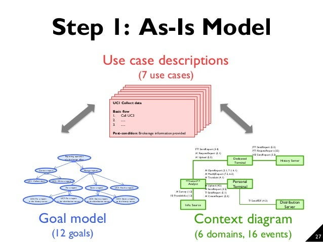 How Can You Improve Your As Is Models Requirements Analysis Methods