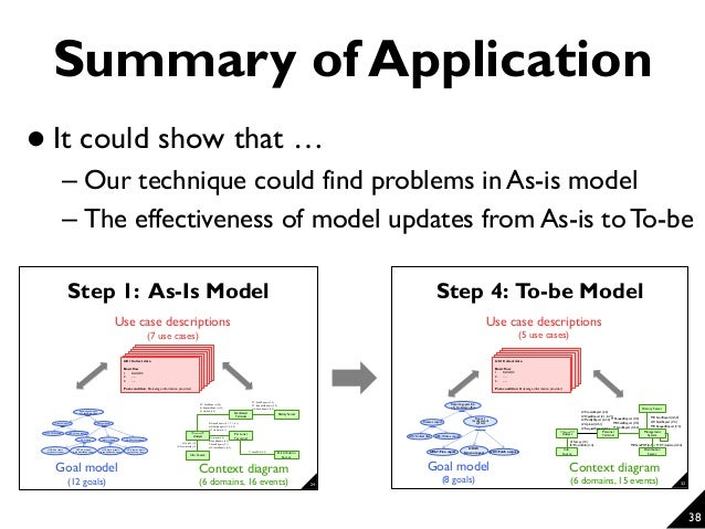How can you improve your as is models requirements analysis methods 37 35 ccuart Choice Image