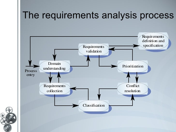 Requirements Engineering Iv