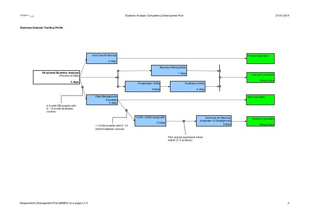 Tool Kit: Requirements management plan (babok on a page)