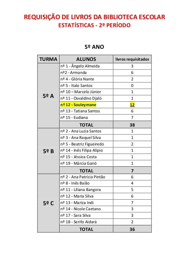 REQUISIÇÃO DE LIVROS DA BIBLIOTECA ESCOLAR            ESTATÍSTICAS - 2º PERÍODO                          5º ANO    TURMA  ...