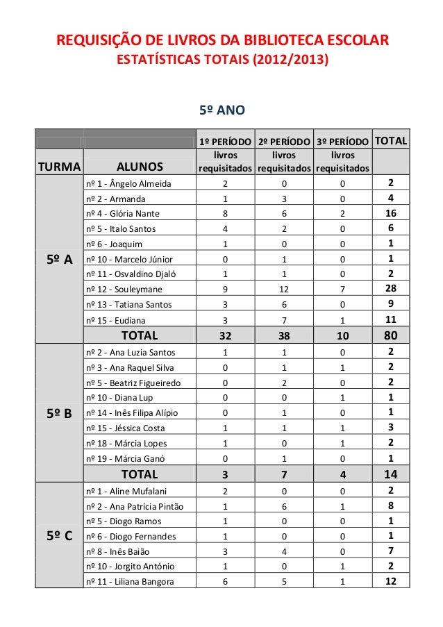 REQUISIÇÃO DE LIVROS DA BIBLIOTECA ESCOLARESTATÍSTICAS TOTAIS (2012/2013)5º ANO1º PERÍODO 2º PERÍODO 3º PERÍODO TOTALTURMA...
