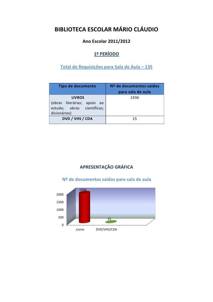 BIBLIOTECA ESCOLAR MÁRIO CLÁUDIO                Ano Escolar 2011/2012                     1º PERÍODO    Total de Requisiçõ...