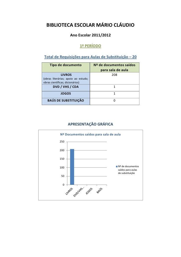 BIBLIOTECA ESCOLAR MÁRIO CLÁUDIO                    Ano Escolar 2011/2012                            1º PERÍODOTotal de Re...