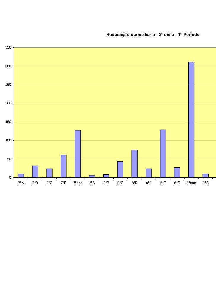 Requisição domiciliária - 3º ciclo - 1º Período350300250200                                                               ...