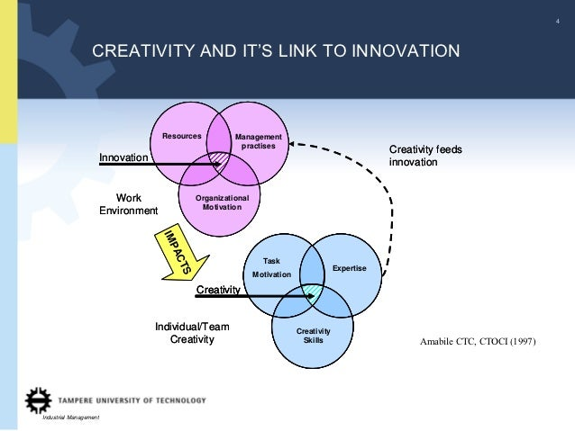 4                  CREATIVITY AND IT'S LINK TO INNOVATION                                      Resources          Manageme...
