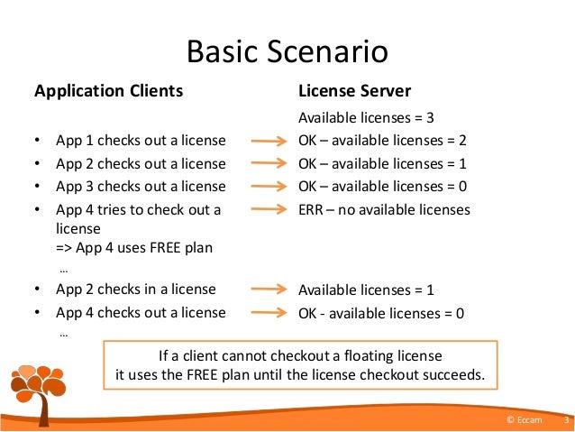 ReqView Floating License Server Slide 3
