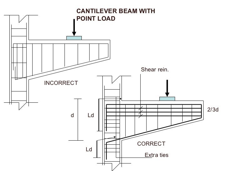 Cantilever Beam Design Calculation Pdf