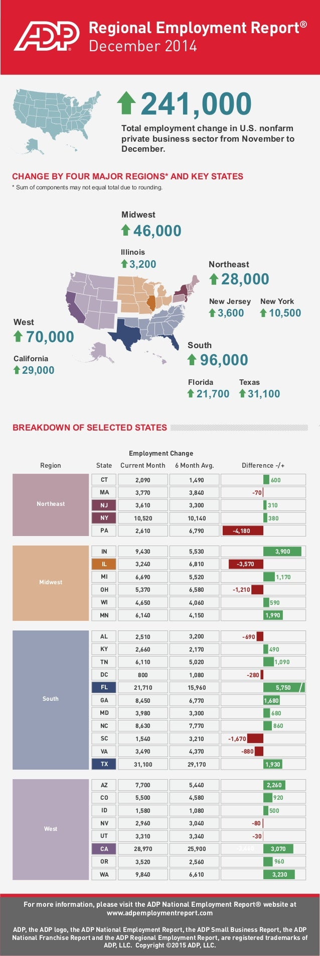 ADP Regional Employment Report: December 2014
