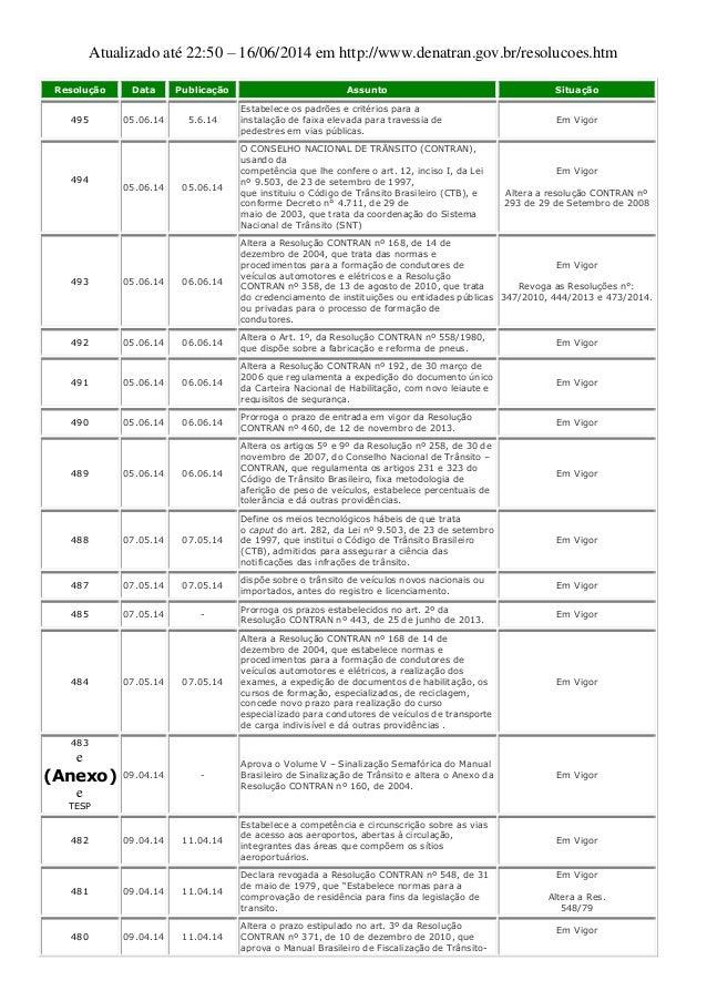 Atualizado até 22:50 – 16/06/2014 em http://www.denatran.gov.br/resolucoes.htm Resolução Data Publicação Assunto Situação ...