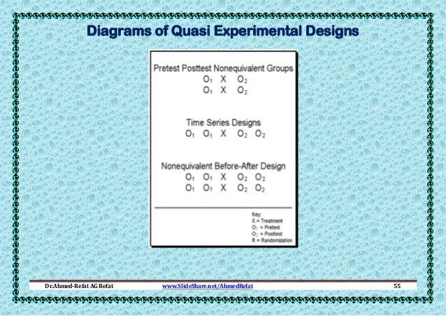 Diagrams of Quasi Experimental Designs  Dr.Ahmed-Refat AG Refat  www.SlideShare.net/AhmedRefat  55