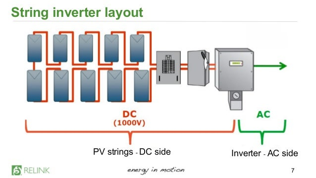 Relink Benefit Of Micro Inverters