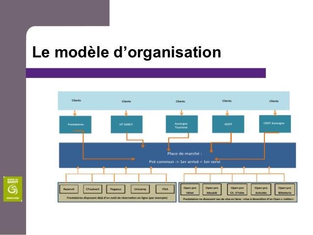 Le modèle d'organisation