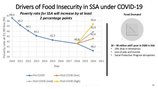 Source: FAO (GIEWS) Drivers of Food Insecurity in SSA under COVID-19 Food Supply Food Prices Food Demand 60% increase in f...