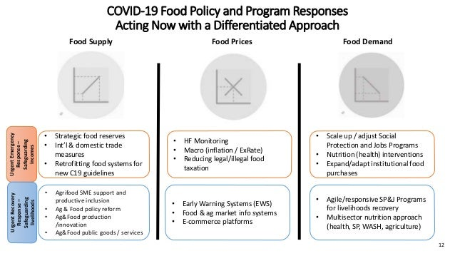 Food Supply Food Prices Food Demand COVID-19 Food Policy and Program Responses Acting Now with a Differentiated Approach U...