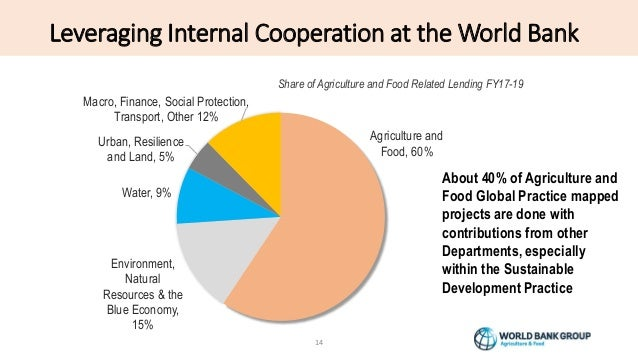 Leveraging Internal Cooperation at the World Bank 14 Agriculture and Food, 60% Environment, Natural Resources & the Blue E...