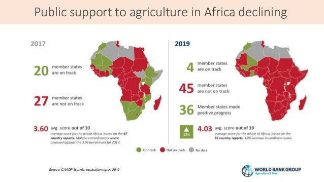 Public support to agriculture in Africa declining 5 Source: CAADP biennial evaluation report 2019