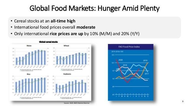 Global Food Markets: Hunger Amid Plenty 9 • Cereal stocks at an all-time high • International food prices overall moderate...