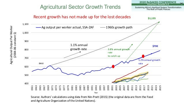 Agricultural Sector Growth Trends 400 500 600 700 800 900 1,000 1,100 1961 1963 1965 1967 1969 1971 1973 1975 1977 1979 19...