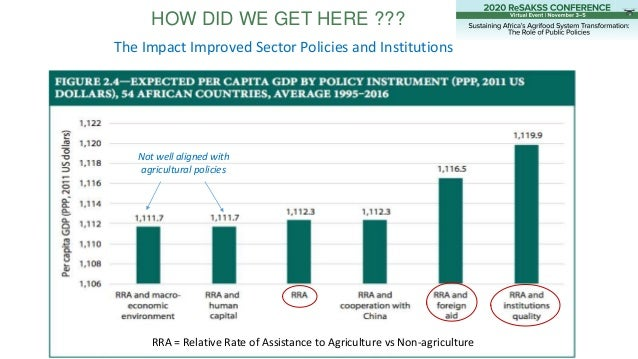 HOW DID WE GET HERE ??? The Impact Improved Sector Policies and Institutions RRA = Relative Rate of Assistance to Agricult...