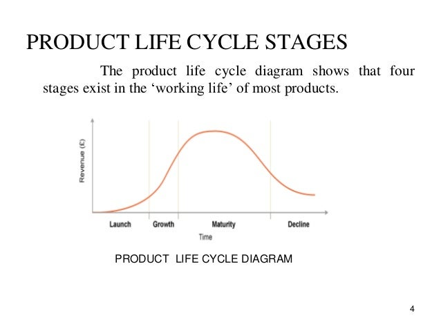 Resal mani product life cycle new product life cycle ccuart Choice Image