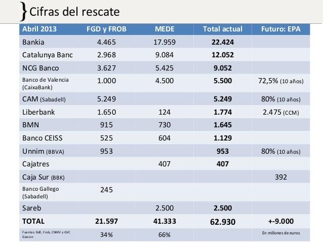 Xifres del desastre financer Abril 2013 FGD y FROB MEDE Total actual Futuro: EPA Bankia 4.465 17.959 22.424 Catalunya Banc...