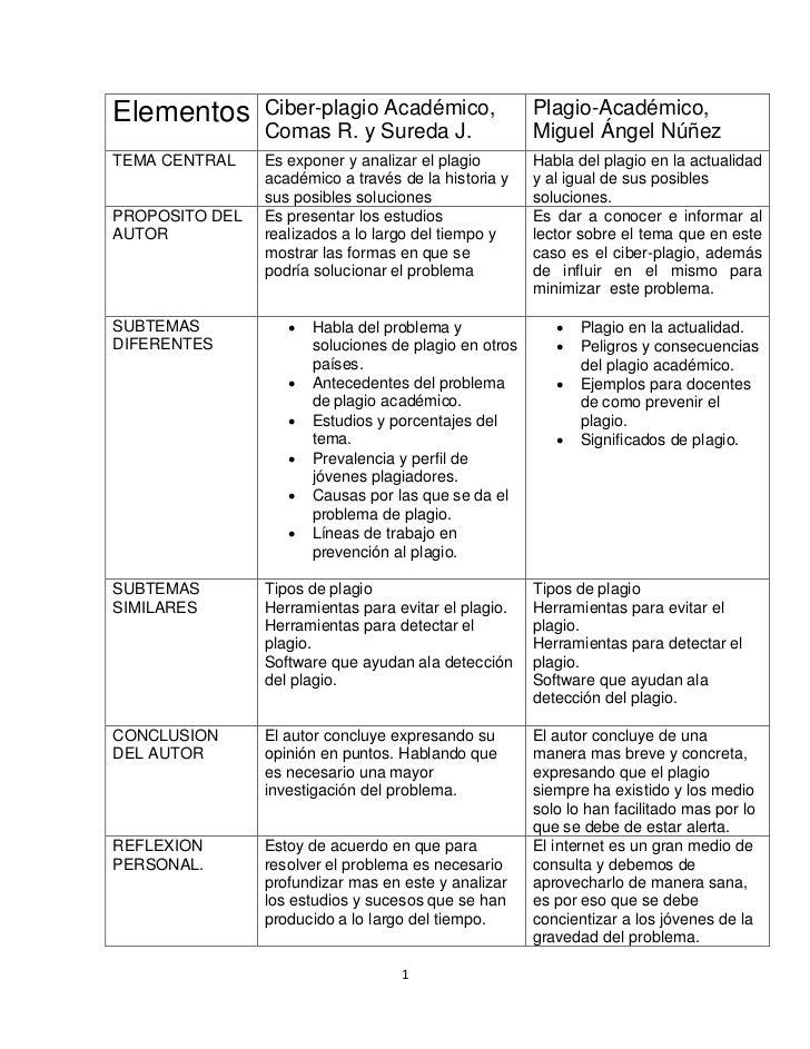 Elementos       Ciber-plagio Académico,                Plagio-Académico,                Comas R. y Sureda J.              ...
