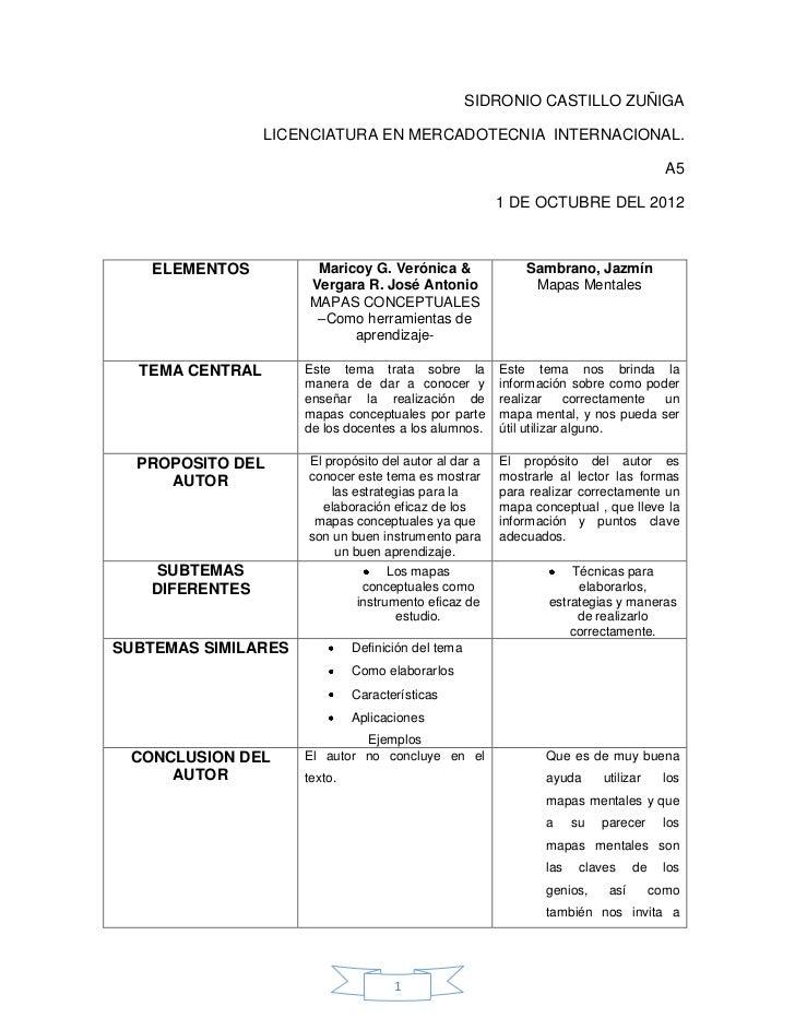 SIDRONIO CASTILLO ZUÑIGA                 LICENCIATURA EN MERCADOTECNIA INTERNACIONAL.                                     ...