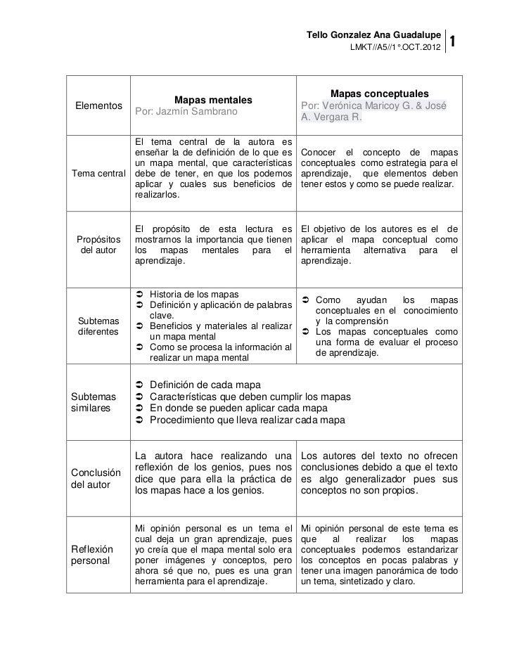 Tello Gonzalez Ana Guadalupe                                                                  LMKT//A5//1°.OCT.2012   1   ...