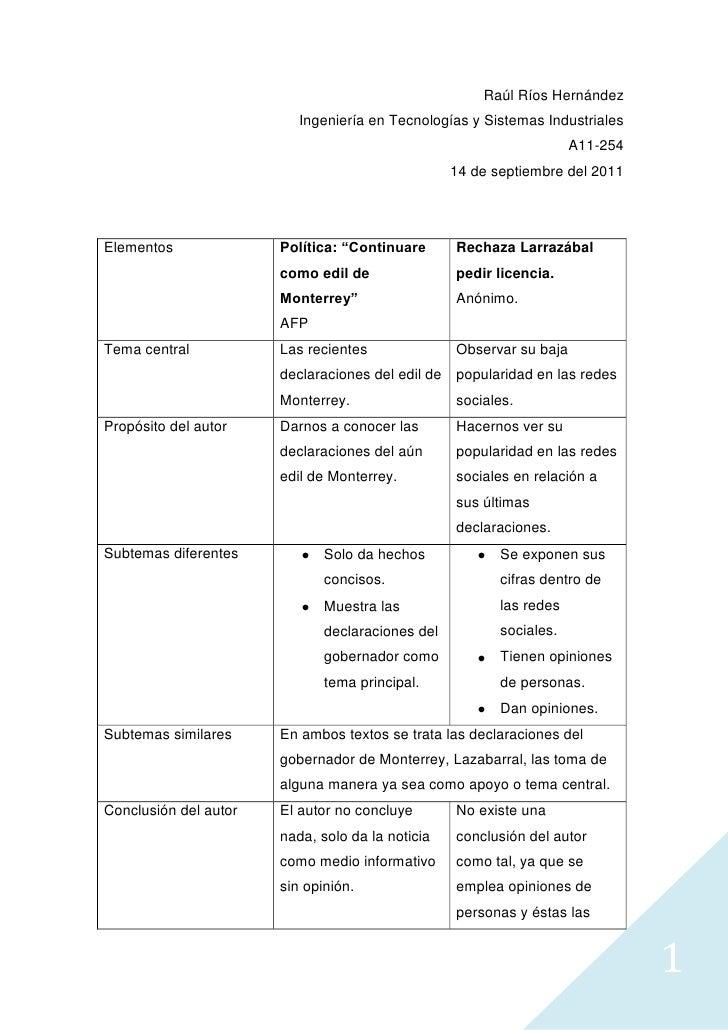 Raúl Ríos Hernández<br />Ingeniería en Tecnologías y Sistemas Industriales<br />A11-254<br />14 de septiembre del 2011<br ...