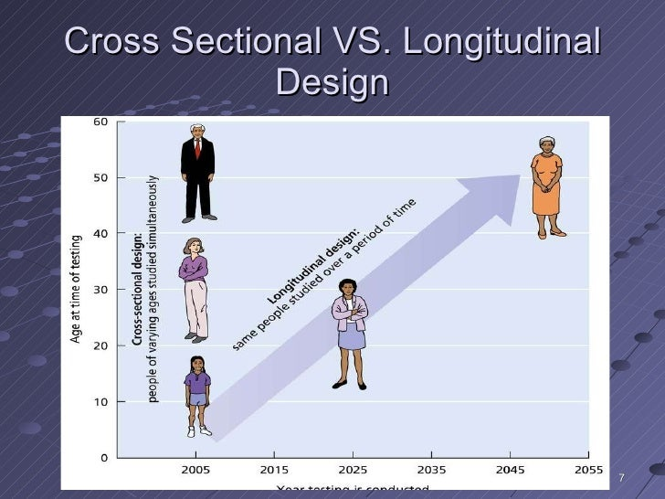 internal validity in longitudinal homeless research Video: longitudinal designs: definition & examples a longitudinal study could be conducted with a group of individuals who have been newly diagnosed with the virus go to internal validity in research ch 11 external.