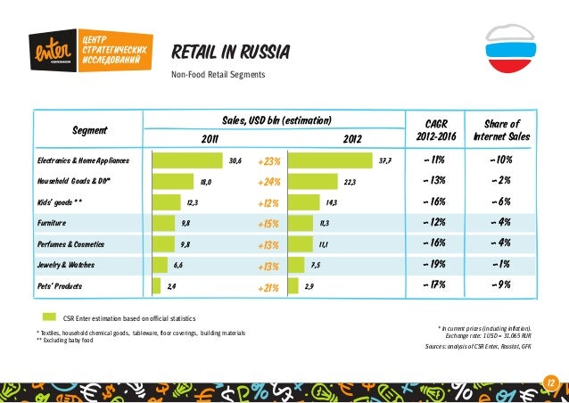 Worldwide Amp Russian Retail Markets Facts 2009 2012 Forecasts 2012 20