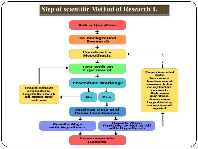 biological research methods The journal's title analytical biochemistry: methods in the biological sciences declares its broad scope: methods for the basic biological sciences.