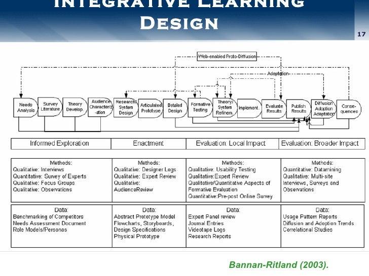 Integrative Learning Design Bannan-Ritland (2003).