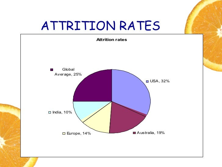 Attrition Rate