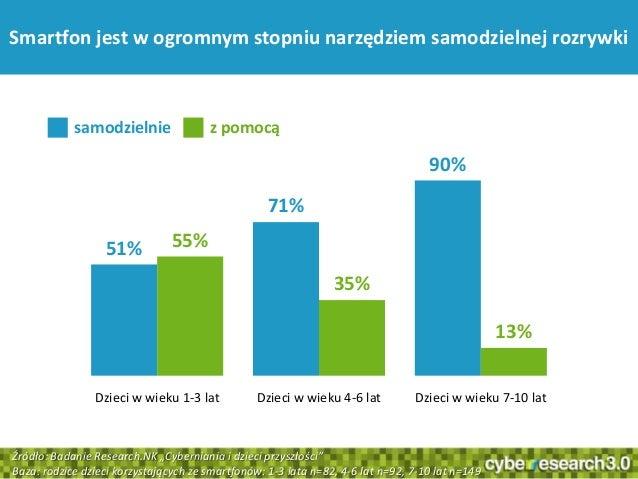 1551%71%90%55%35%13%Dzieci w wieku 1-3 lat Dzieci w wieku 4-6 lat Dzieci w wieku 7-10 latSmartfon jest w ogromnym stopniu ...