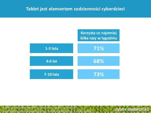 """24Tablet jest elementem codzienności cyberdzieci1-3 lata4-6 lat7-10 lata71%68%73%Źródło: Badanie Research.NK """"Cyberniania ..."""