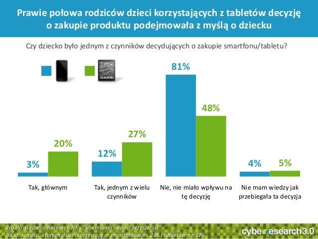 33Prawie połowa rodziców dzieci korzystających z tabletów decyzjęo zakupie produktu podejmowała z myślą o dziecku3%12%81%4...
