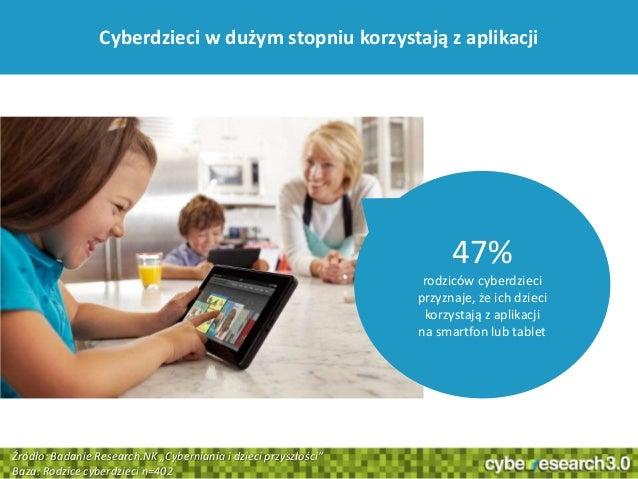 35Cyberdzieci w dużym stopniu korzystają z aplikacji47%rodziców cyberdzieciprzyznaje, że ich dziecikorzystają z aplikacjin...