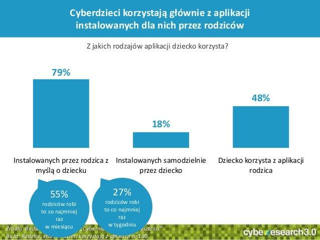 36Cyberdzieci korzystają głównie z aplikacjiinstalowanych dla nich przez rodziców79%18%48%Instalowanych przez rodzica zmyś...