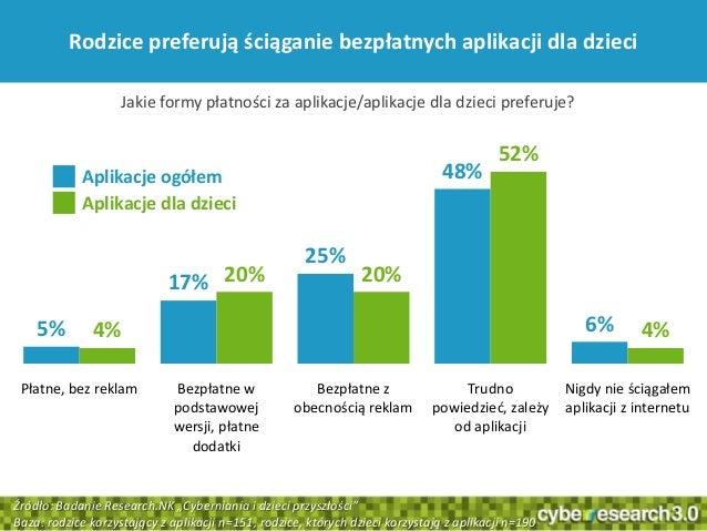 37Rodzice preferują ściąganie bezpłatnych aplikacji dla dzieci5%17%25%48%6%4%20% 20%52%4%Płatne, bez reklam Bezpłatne wpod...