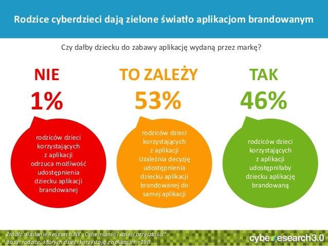39Rodzice cyberdzieci dają zielone światło aplikacjom brandowanym1% 53% 46%NIE TO ZALEŻY TAKrodziców dziecikorzystającychz...