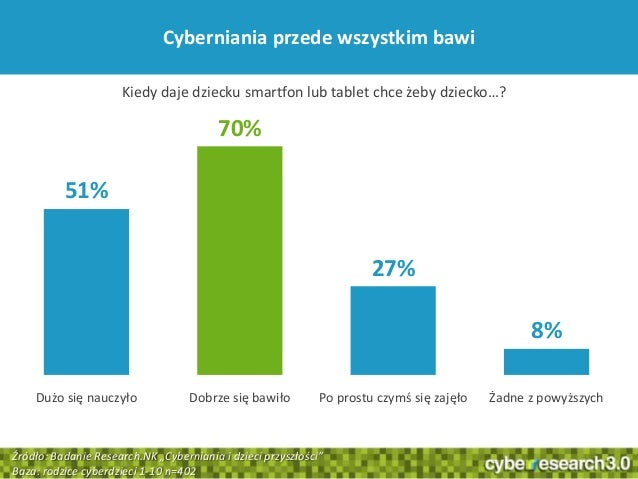 751%70%27%8%Dużo się nauczyło Dobrze się bawiło Po prostu czymś się zajęło Żadne z powyższychCyberniania przede wszystkim ...