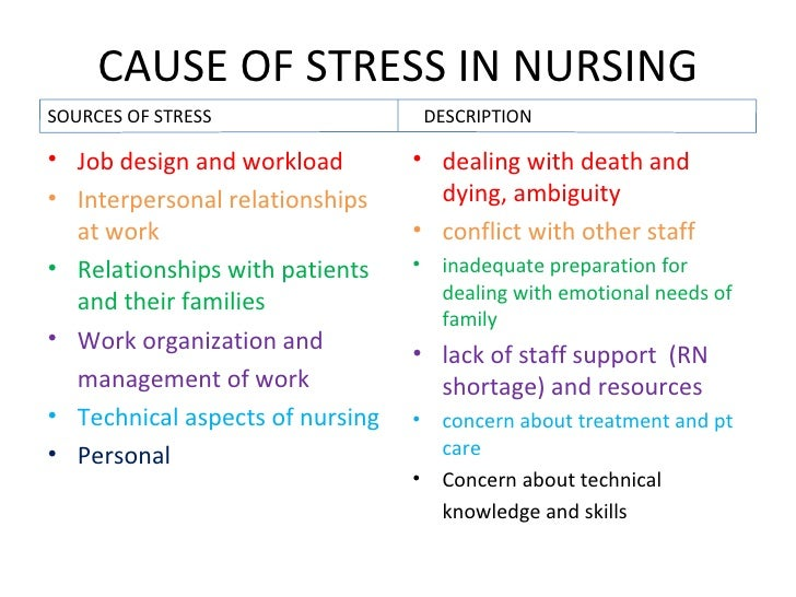 thesis on stress in nursing Page 31 of 12 sources of academic stress - a study on management students purna prabhakar nandamuri1 and gowthami ch2 1asstprofessor, itm business school hunter road, warangal - 506001.