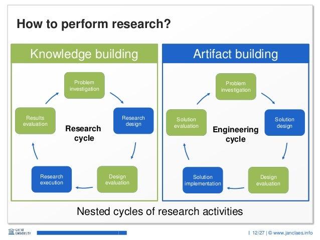 12/27 | © www.janclaes.info Artifact buildingKnowledge building Artifact buildingKnowledge building How to perform researc...